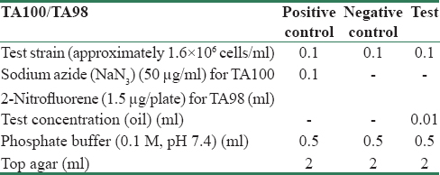 Table 2: Evaluation of mutagenic potency of Artemisia turanica oil by Salmonella typhimurium strains (TA100 and TA98) without S9
