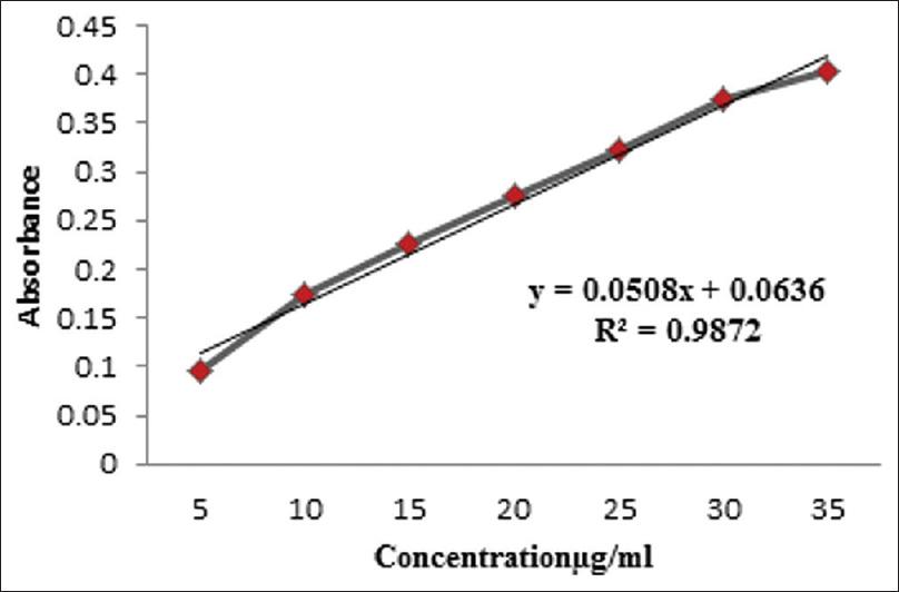 Pharmacognostic standardization and chromatographic