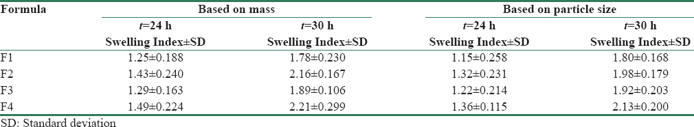 Table 3: Swelling index of microspheres based on mass and particle size