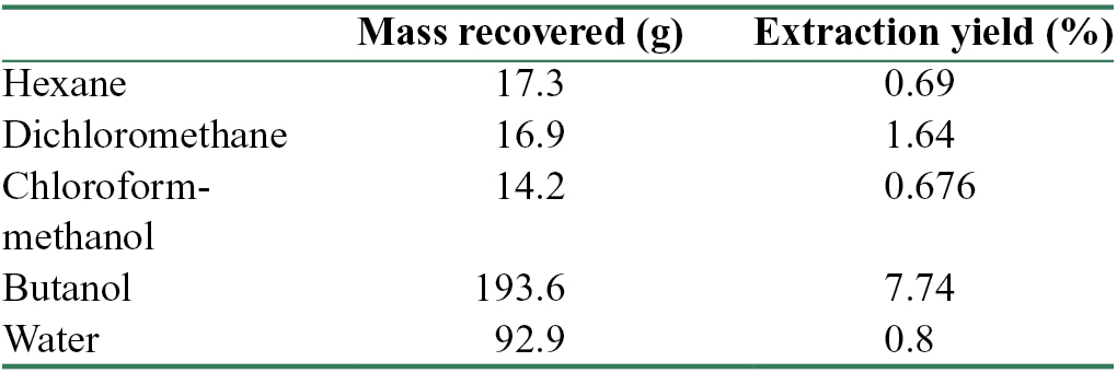 Table 1: Mass (g) of partitions recovered and yield (extracted/loaded) of extraction