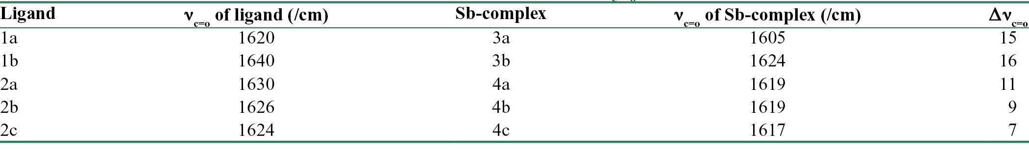 Table 2: The ν<sub>c = o</sub> values (stretching frequencies, /cm) of hydroxypyranone (1a-b) and hydroxypyridinone (2a-c) ligands and their corresponding antimony (V) complexes (3a-b and 4a-c) (Δν<sub>c = o</sub>=variations in C = O stretching frequencies)