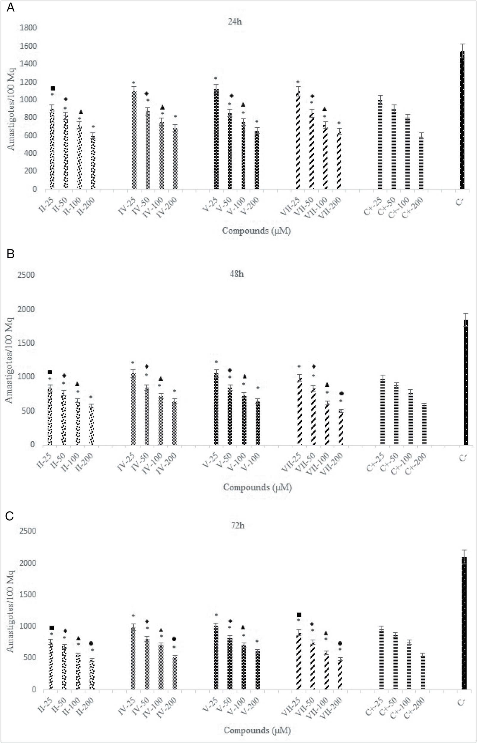 Figure 2: <i>In vitro</i> activity of target compounds against intramacrophage amastigotes of <i>Leishmania major</i>. (A) The mean number of amastigotes per 100 macrophages after treatment with target compounds for 24h. (B) The mean number of amastigotes per 100 macrophages after treatment with target compounds for 48h. (C) The mean number of amastigotes per 100 macrophages after treatment with the target compounds for 72h. (*<i>P</i> < 0.001 vs. negative control; <i>◼ P</i> < 0.001 vs. Glu-25, compounds-25; <i>◆ P</i> < 0.001 vs. Glu-50, compounds-50; ▲<i>P</i> < 0.001 vs. Glu-100, compounds-100; ● <i>P</i> < 0.001 vs. Glu-200, compounds-200
